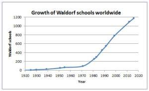 waldorf growth